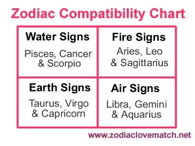 Astrological Compatibility Chart  Zodiac Love Match